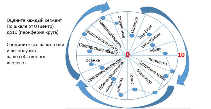 колесо личных ресурсов для личного бренда