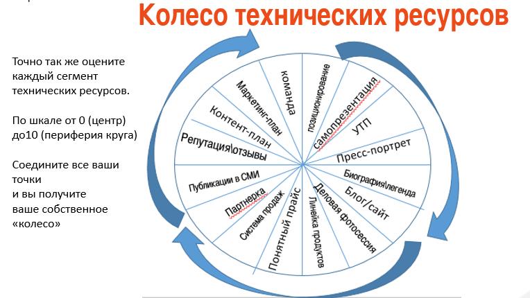 Тест «2 колеса личного бренда». Шпаргалка для новичков